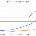 Estadísticas Financial Red. Mes de Septiembre de 2007
