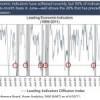 Los indicadores líderes de EEUU a examen
