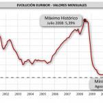 El euribor terminará agosto por debajo del 1% por primera vez en su historia