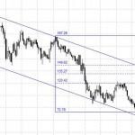 El negocio del 'carry trade' de la banca muestra signos de agotamiento