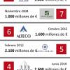 Las 10 mayores quiebras de la historia de españa
