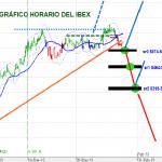 """Ibex: Giro al alza desde """"ya"""" con un """"a-b-c"""" previo"""