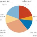 ¿Negocian los promotores inmobiliarios la deuda con el SAREB?