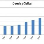 ¿Cuándo superará España el billón de deuda?