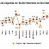 Todos los datos de la actividad del sector servicios de diciembre de 2013