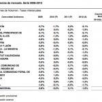 PIB por comunidades autónomas