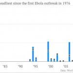Países a un sólo vuelo de 'infectarse' por el ébola