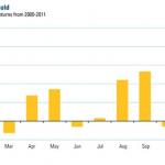 Los mejores meses para comprar oro