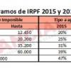 Las tablas de IRPF 2015