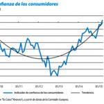 La recuperación económica en España, ¿consolidada?