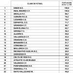 ¿Qué clubs de fútbol son los más transparentes con los aficionados?