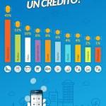 Estudio revela que los imprevistos son el principal motivo para pedir un crédito rápido