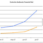 Estadísticas Financial Red. Mes de julio