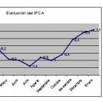 La inflación crece al 1,1%