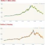 ¿Cuál será la próxima burbuja o anti-burbuja?