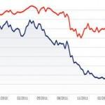 Cómo afectará el rescate al mercado español