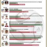 ¿quiénes son los jugadores más rentables de la liga española?