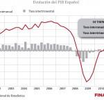 Evolución del PIB: La economía española mantiene su caída
