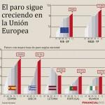 El paro en Europa sube al 11,6%