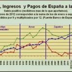 España: contribuyente neto en la Unión Europea