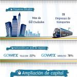 Ampliación de capital de Gowex