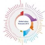 En qué países se conseguirán los mayores incrementos salariales en 2013