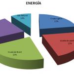 Prepárese para una subida de las materias primas de la energía