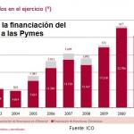 El ICO, ¿otro banco malo?