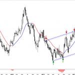 Guerra de divisas: El dólar se decidió, los osos toman el control