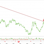 Cambio de escenario: prepárense para convivir con un dólar fuerte