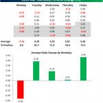 Patrones estacionales de mercado y curiosidades de este 2013