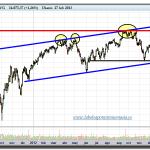 El secuestro económico de Wall Street