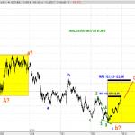Devaluación del Yen: ¿conviene cambiar la hipoteca a euros?