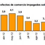 Disminuyen los efectos de comercio impagados, según el INE