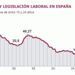Campeones europeos en desempleo ¿Como lo remediamos?