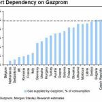 La gran dependencia energética de Europa