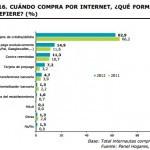 Los españoles compramos cada día más por Internet