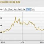 Punto de inflexión en el mercado de la plata
