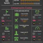 Los 3 secretos que los taxistas no quieren que sepas: Uber, cabify y otros