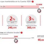 La verdad sobre la Cuenta 1 2 3 Santander