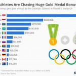¿Cuánto dinero supone ganar una medalla olímpica?