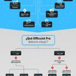 Por qué elegir impresoras HP OfficeJet Pro para tu Pyme