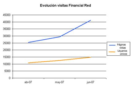 evolucionvisitasfinancialredpeq.jpg