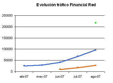 evolucionfinancialred.JPG
