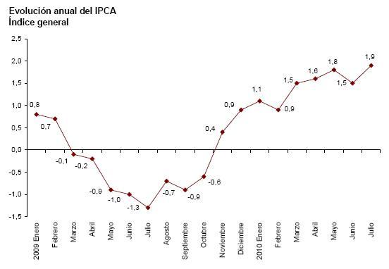 IPCA adelantado julio 2010