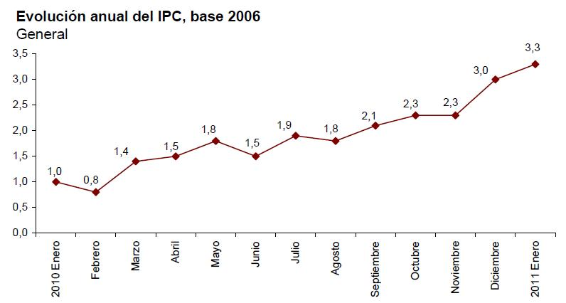 ipc adelantado enero 2011