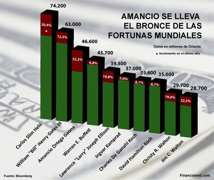 mayores fortunas def 2