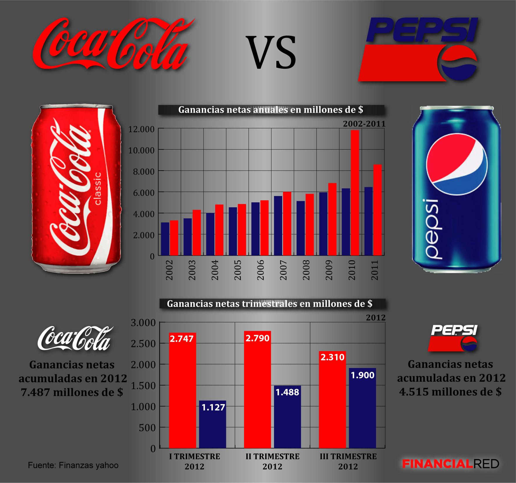 Coca cola sigue abriendo la brecha con pepsi