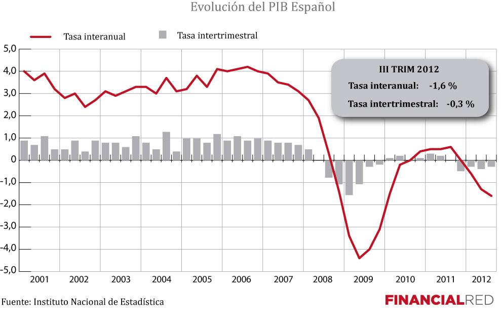 Economía | Hispanioo