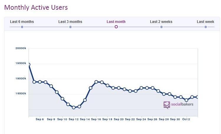 Usuarios Farmville en Facebook